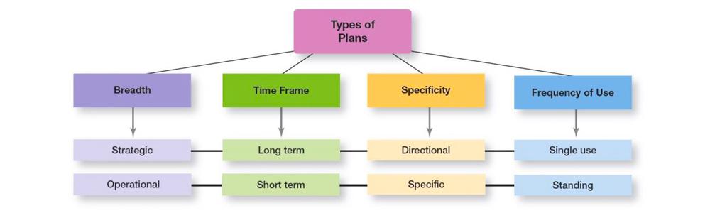 انواع برنامه ریزی مدیریتی