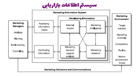 سیستم اطلاعات بازاریابی چیست