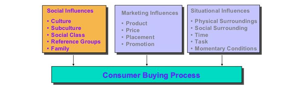 تجزیه تحلیل رفتار مشتری