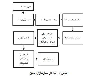 تمامی مراحل مدل سازی پاسخ