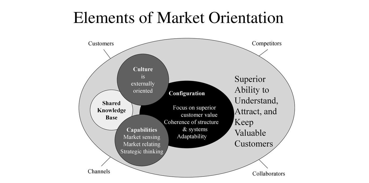 مفهوم بازارگرایی در علم بازاریابی