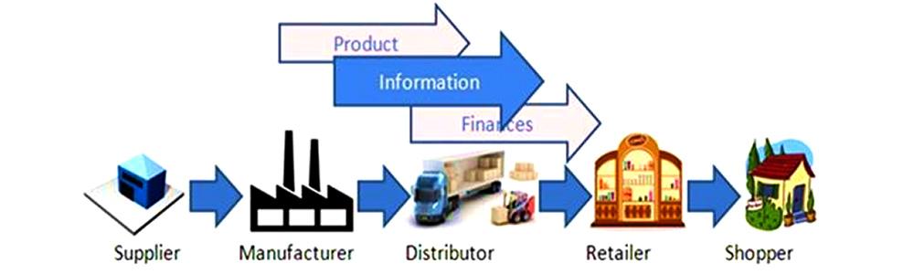 توزیع فیزیکی در بازاریابی
