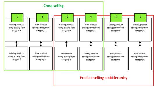 شاخص های ارزیابی عملکرد کارکنان فروش