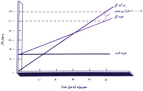 نمودار-قیمت-گذاری-سربسر