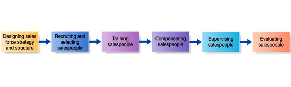 نمونه استراتژی فروش