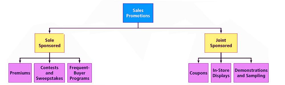اجرا برنامه تبلیغات پیشبرد
