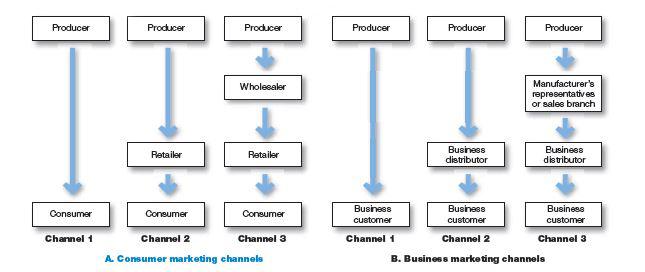 کانال توزیع مصرف کننده