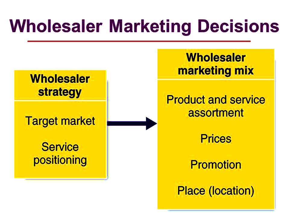 کانال های بازاریابی و فروش