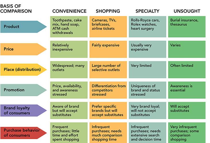 استراتژی تمایز در بازاریابی