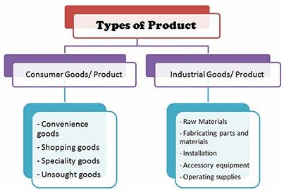 دسته بندی محصولات