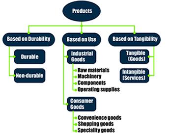طبقه بندی محصولات صنایع مختلف