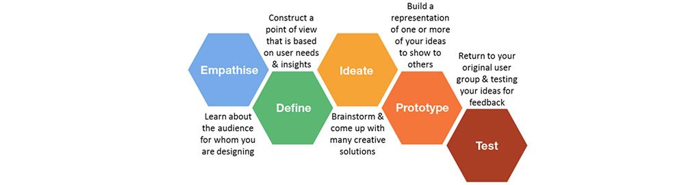 فرآیند ایده تا محصول