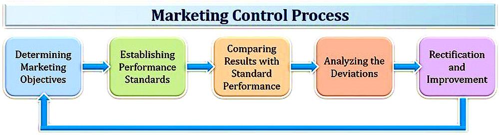 نحوه کنترل عملکرد بازاریابی و فروش