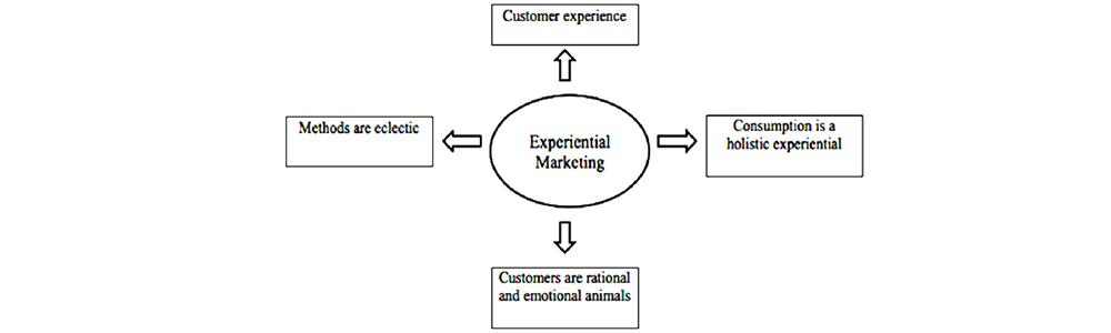 کاربرد بازاریابی حسی