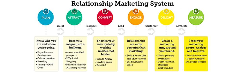ابعاد بازاریابی رابطه ای