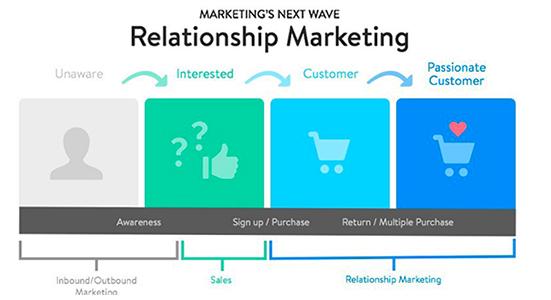 ابعاد بازاریابی رابطه مند