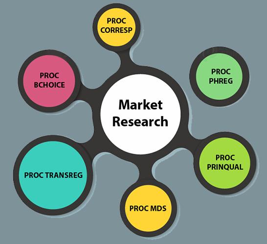 اجزای تحقیقات بازار
