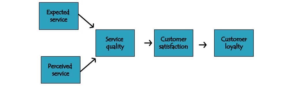 تعریف عملیاتی کیفیت خدمات