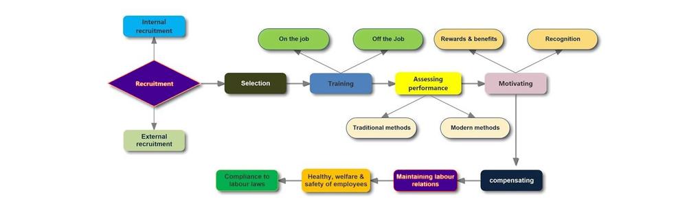 حوزه های چهارگانه مدیریت منابع انسانی