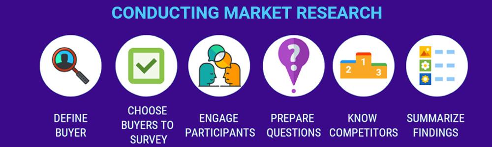 دستورالعمل تحقیقات بازار
