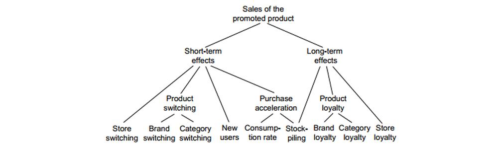 ابزارهای اصلی ترویج فروش