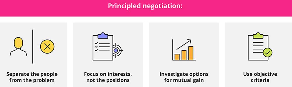 اصول و فنون مذاکره در بازاریابی