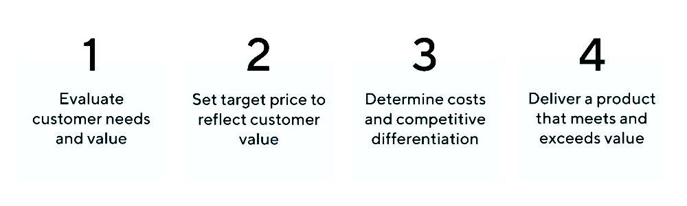 استراتژی قیمت گذاری ارزشی